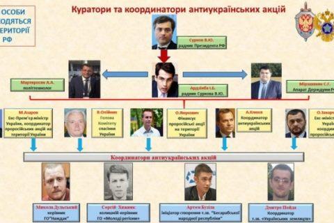 Підготовка держперевороту. Депутати Соболєв та Бондаренко листувалися з людьми Путіна