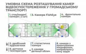 Система Умный троллейбус обезопасит киевлян от краж и конфликтных ситуаций в салоне. Видео2