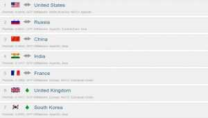 Украина поднялась на 29 позицию в рейтинге армий мира
