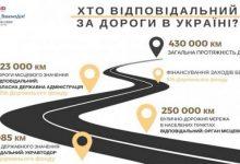Дороги в Україні зношені на 95%