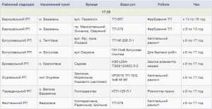 Отключения электроэнергии в Киевской области 17 мая. Список