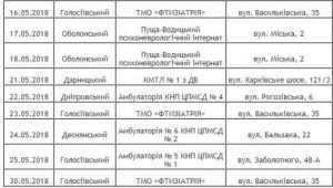 У Києві проводиться безкоштовне обстеження на пересувному флюорографі. Адреса