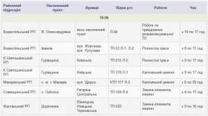 Отключения электроэнергии в Киевской области 16 июня. Список
