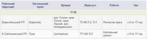 Отключения электроэнергии в Киевской области 17 июня. Список