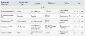 Отключения электроэнергии в Киевской области 9 июня. Список