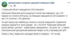 За неделю в Киевской области родилось 245 младенцев