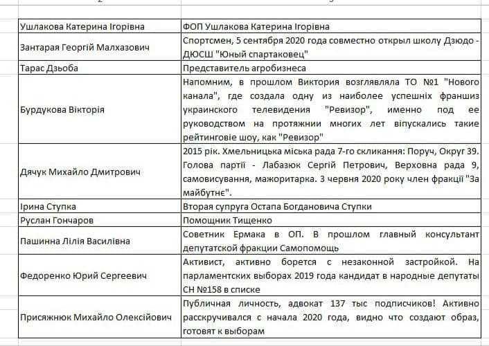 Кандидат Михайло Присяжнюк засвітився у партії Слуга Народу
