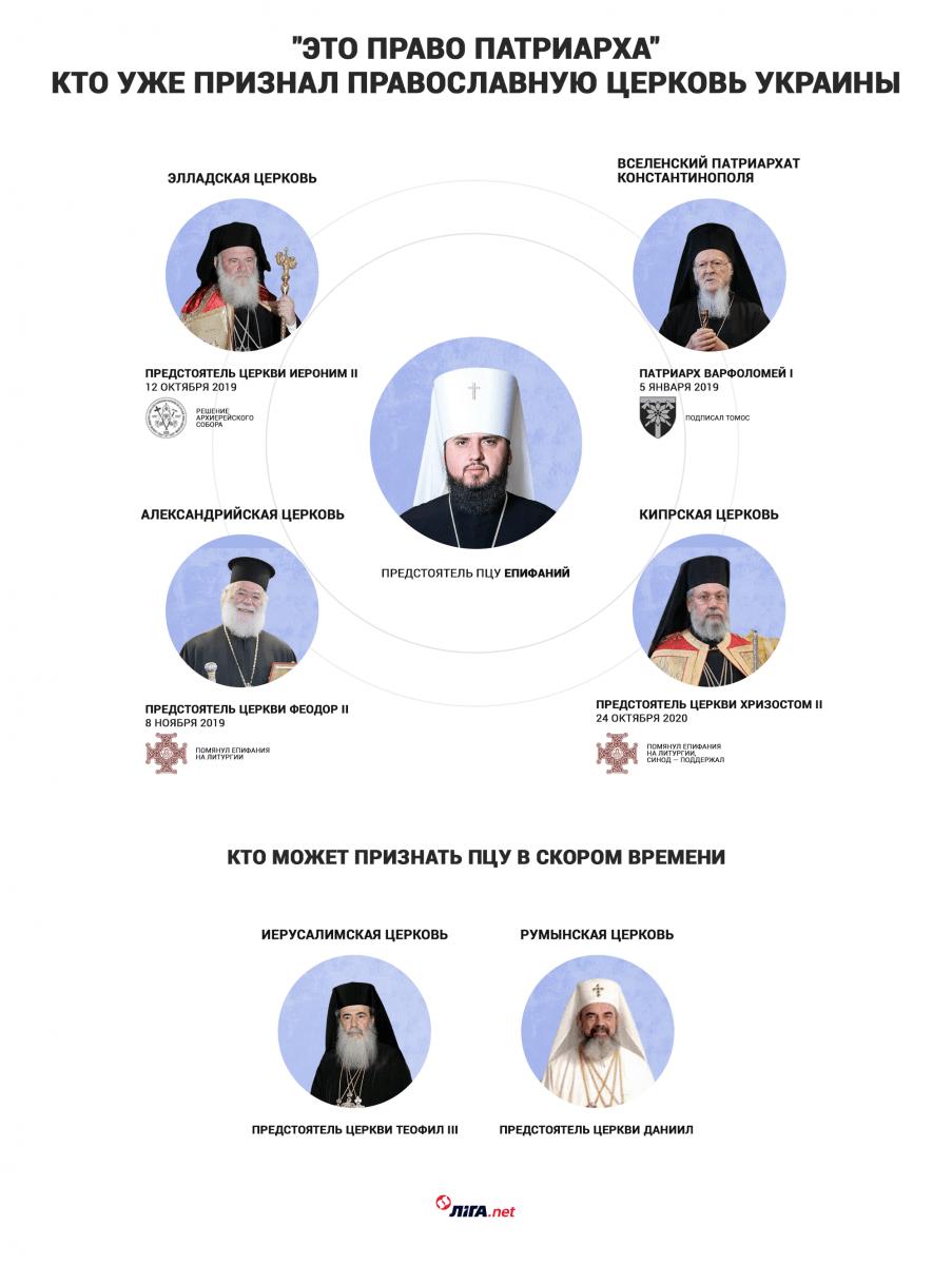Первый среди равных. Как устроен православный мир патриарха Варфоломея