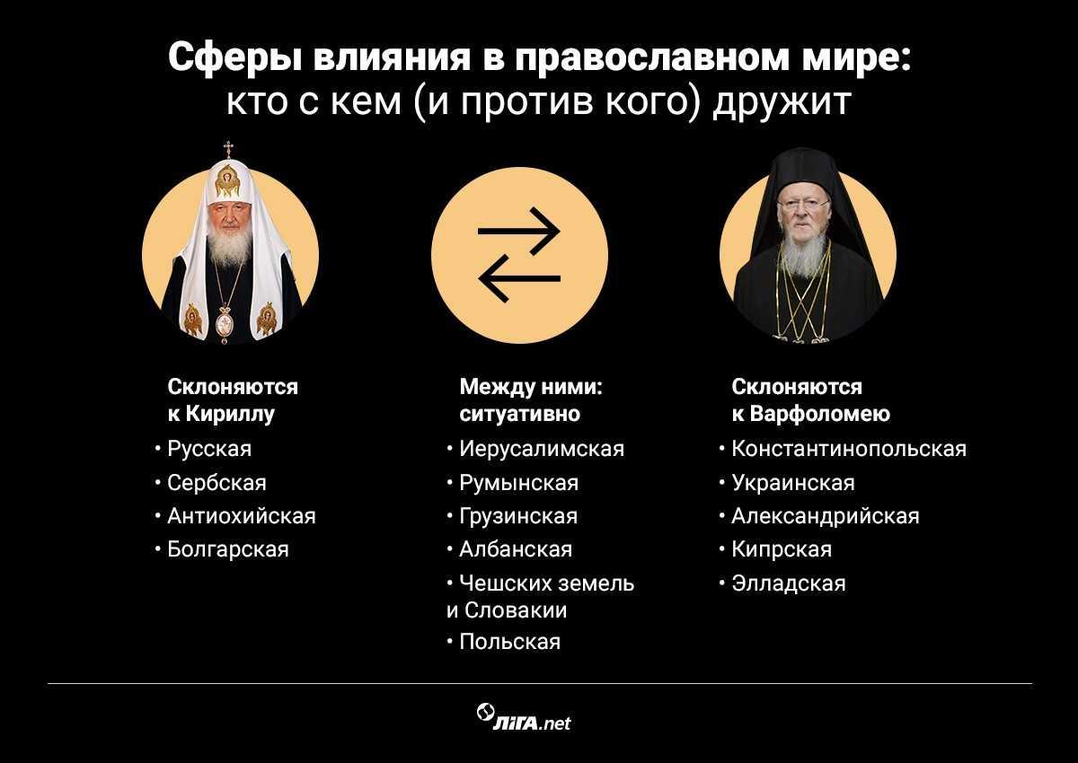 Провал Кирилла и Путина. Как РПЦ плела большой заговор против Украины и потерпела фиаско