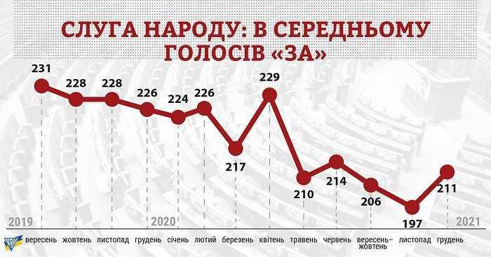 За рік у монобільшості залишилося лише 211 депутатів, – КВУ